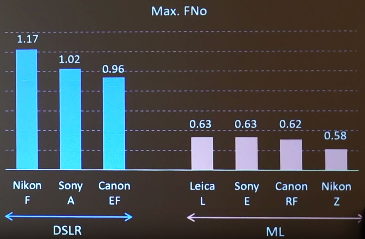 Sony's presentation show that Nikon Z mount is capable of f/0.58 lenses
