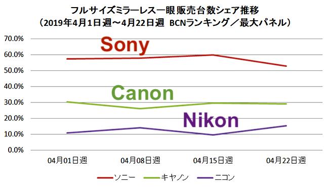 The latest Japanese full-frame mirrorless market share (April, 2019