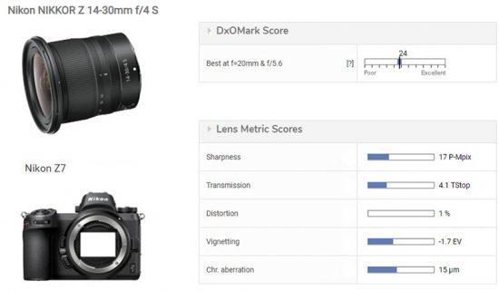 Nikon Nikkor Z 14-30mm f/4 S lens tested at DxOMark