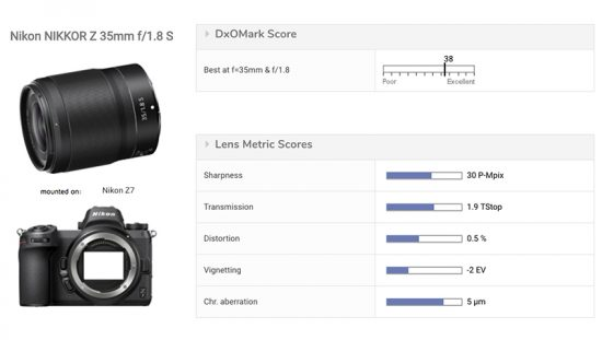 Nikon Nikkor Z 35mm f/1.8 S lens tested at DxOMark