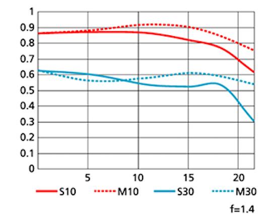Nikkor 85mm f/1.4G MTF chart