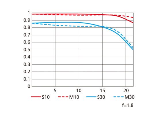 Nikkor Z 85mm f/1.8 S MTF chart