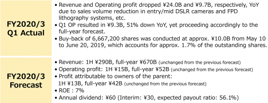 Nikon's 1st quarter FY2020 financial results are out - Nikon Rumors