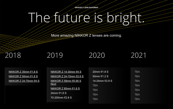 New 2020/2021 Nikon Nikkor Z S-Line lens roadmap leaked
