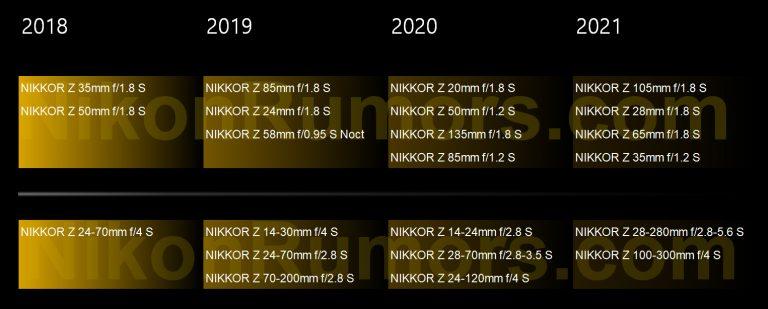 Nikon-Nikkor-Z-S-Line-lens-roadmap-768x3