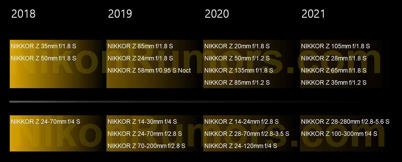 New 2020/2021 Nikon Nikkor Z S-Line lens roadmap leaked
