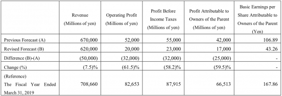 Nikon revised downward their financial forecast for the FY ending March 31, 2020
