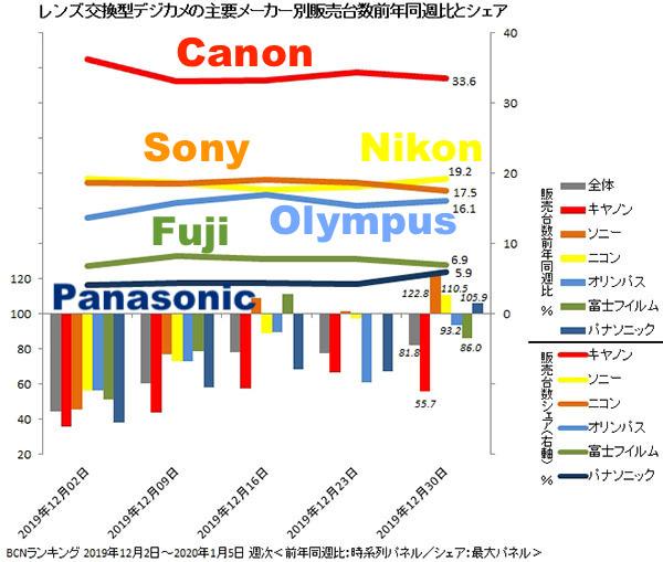 A few new BCNRanking digital camera stats - Nikon Rumors