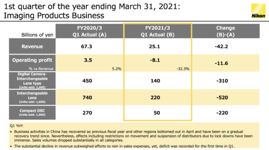 Nikon Q1 financial results are out