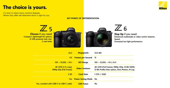 Nikon Z5 additional coverage part #2