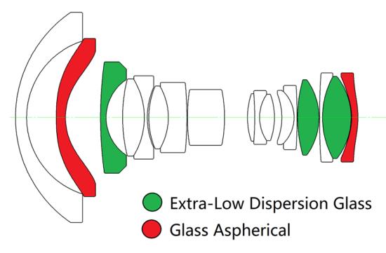 Venus-Optics-Laowa-15mm-f4.5-Zero-D-Shif