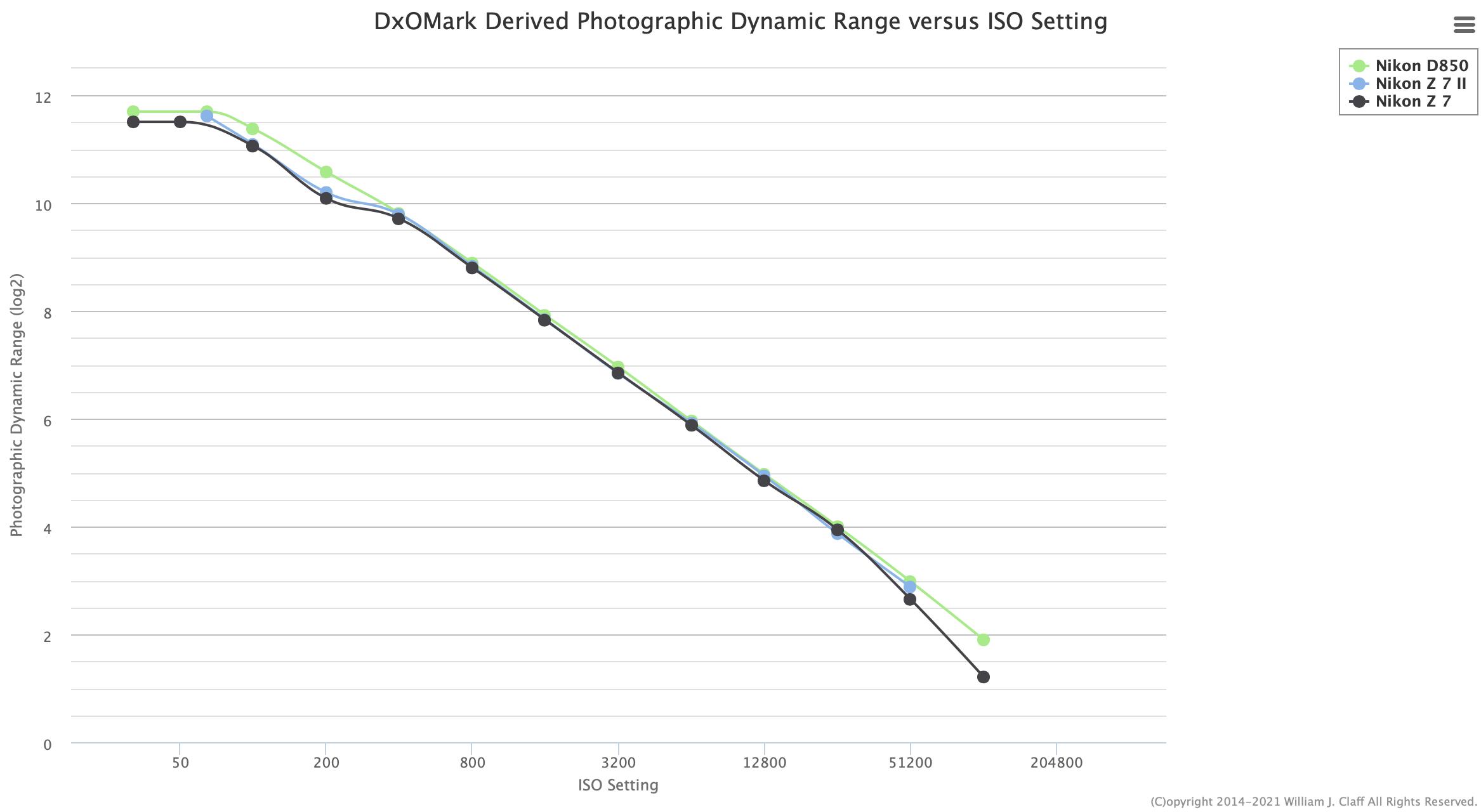 Aggiornate le misurazioni del sensore Nikon Z7 II pubblicate su PhotonsToPhotos