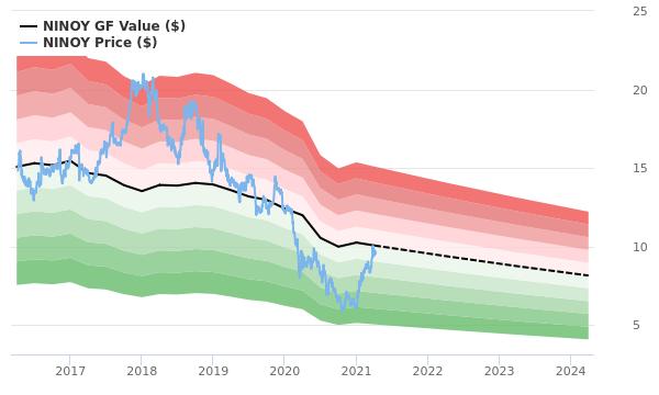 Performance finanziaria di Nikon negli ultimi 15 anni (grafici)