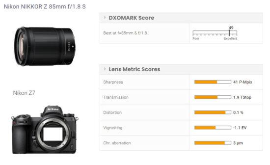 Nikon Nikkor Z 85mm f/1.8 S lens tested at DxOMark