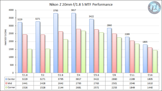 Recommended lenses for the Nikon Z7/Z7II cameras