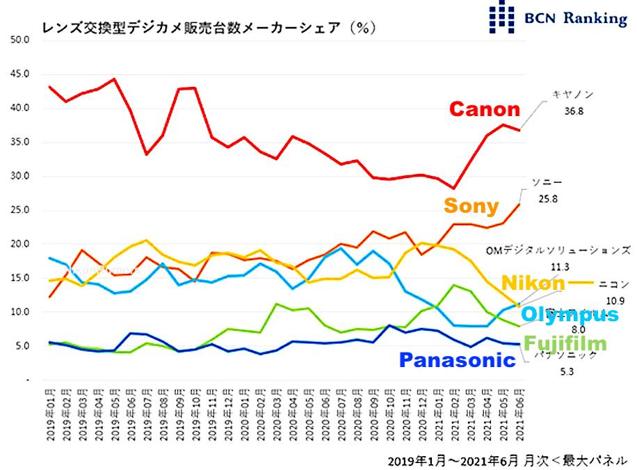 Classifica BCN sulla Nikon Z fc, gli ultimi numeri di condivisione della fotocamera dal Giappone e perché Nikon non è inclusa nei loro grafici