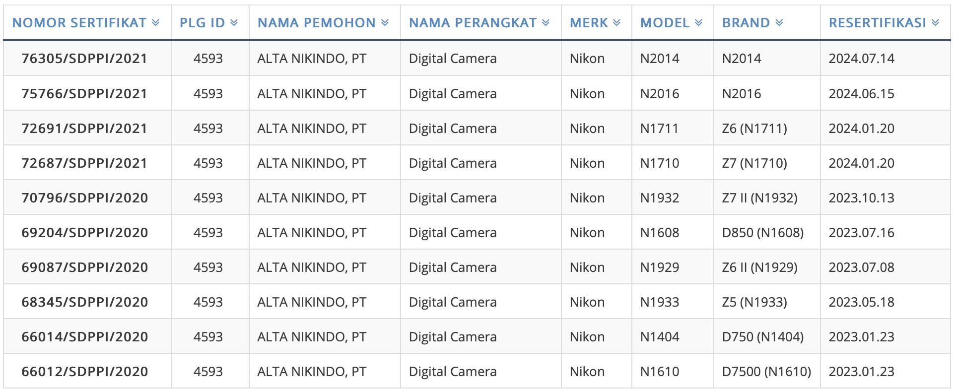 La fotocamera Nikon non ancora annunciata N2014 registrata in Indonesia